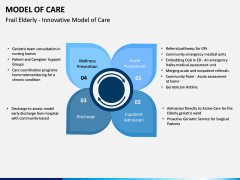 Model of Care PPT Slide 9