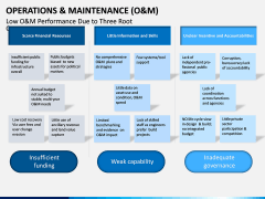 Operations and Maintenance PPT Slide 12