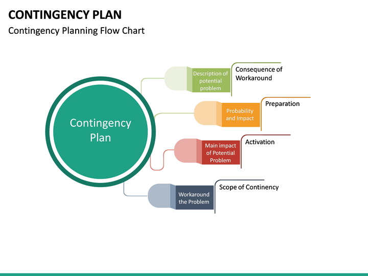 Contingency Plan PowerPoint    Template      SketchBubble