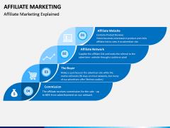 Affiliate Marketing PPT Slide 4