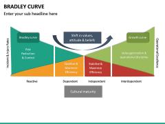 Bradley Curve PPT Slide 16