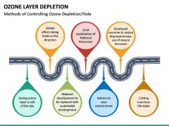 Ozone Layer Depletion PPT Slide 21
