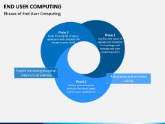 End User Computing PPT Slide 3