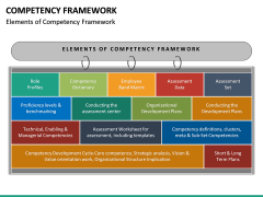 Competency Framework PPT Slide 19