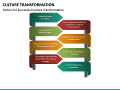 Culture Transformation PPT Slide 22