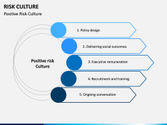 Risk Culture PPT Slide 15