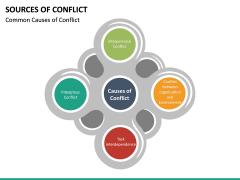 Sources of Conflict PPT Slide 21
