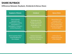 Share Buyback PPT Slide 19