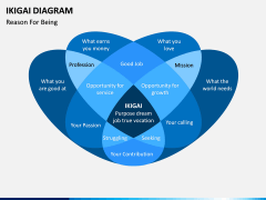 Ikigai Diagram PPT Slide 3