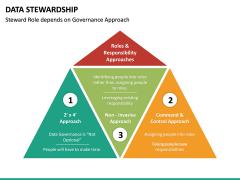 Data Stewardship PPT Slide 21
