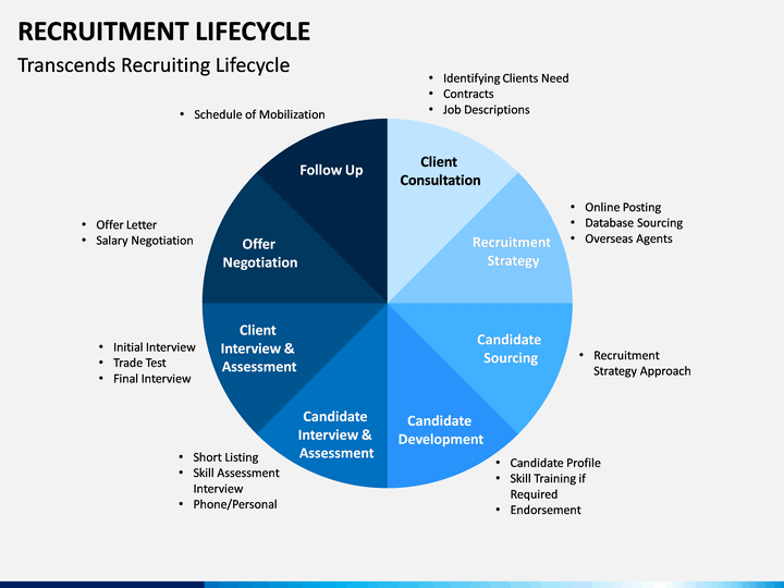 Recruitment Life Cycle Powerpoint Template