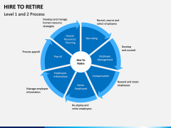 Hire to Retire PPT slide 4