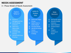 Needs Assessment PPT Slide 3
