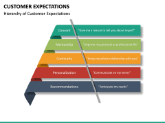 Customer Expectations PPT Slide 37