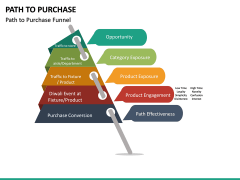 Path to Purchase PPT Slide 22