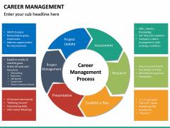 Career Management PPT Slide 26