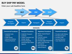 Buy Ship Pay Model PPT Slide 1