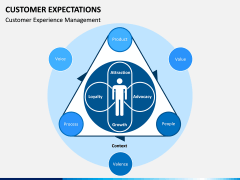 Customer Expectations PPT Slide 16