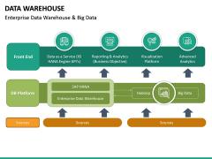 Data Warehouse PPT Slide 36