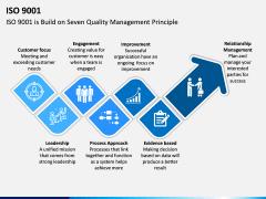 ISO 9001 PPT Slide 3