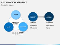 Psychological Resilience PPT Slide 14