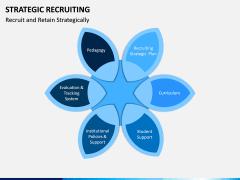 Strategic Recruiting PPT Slide 3