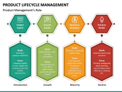 Product Life-cycle Management PPT Slide 30