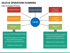 Sales and Operations Planning PPT Slide 19