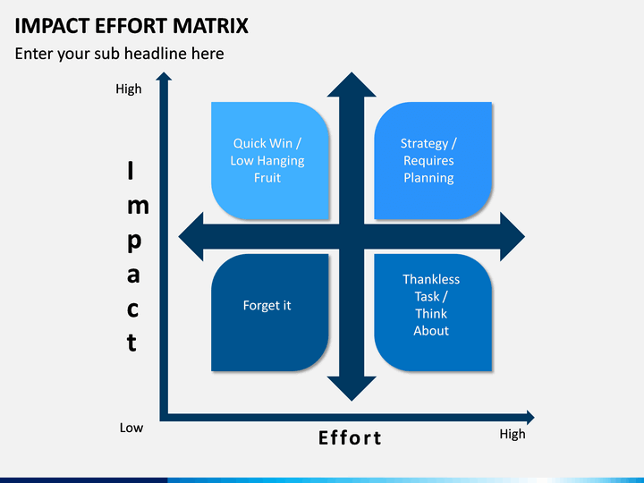 impact effort matrix powerpoint template