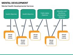 Mental Development PPT Slide 18