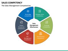 Sales Competency PPT Slide 22