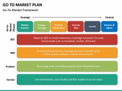 Go To Market Plan (GTM Plan) PPT Slide 51