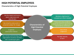 High Potential Employees PPT Slide 23