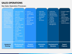 Sales Operations PPT Slide 12