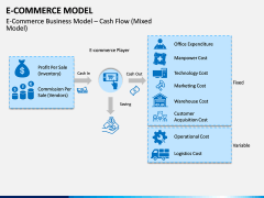 E-commerce Model PPT Slide 4