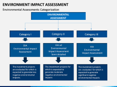 Environmental Impact Assessment (EIA) PPT Slide 17