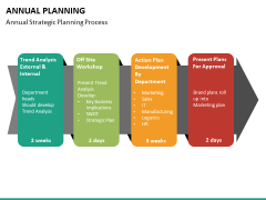 Annual planning PPT slide 18