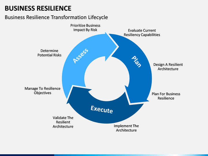 Business Resilience Powerpoint Template