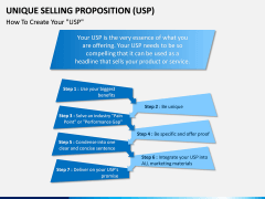 Unique Selling Proposition (USP) PPT slide 6