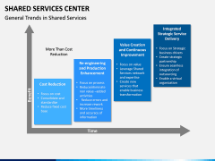 Shared Services Center PPT Slide 7