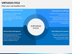 Virtuous Cycle PPT Slide 7