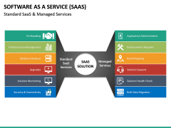 Software as a Service (SaaS) PPT Slide 32