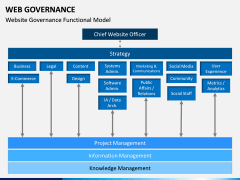 Web Governance PPT Slide 5