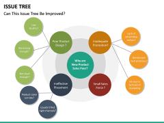 Issue Tree PPT Slide 19