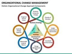 Organizational Change Management PPT Slide 29