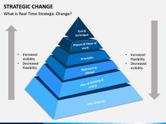 Strategic Change PPT slide 2