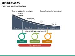 Bradley Curve PPT Slide 13