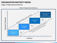 Organization Maturity Model PPT Slide 3