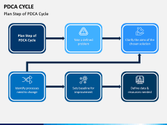 PDCA Cycle PPT Slide 13