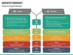 Growth Mindset PPT Slide 30